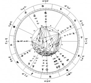 Astrological_Chart_-_New_Millennium